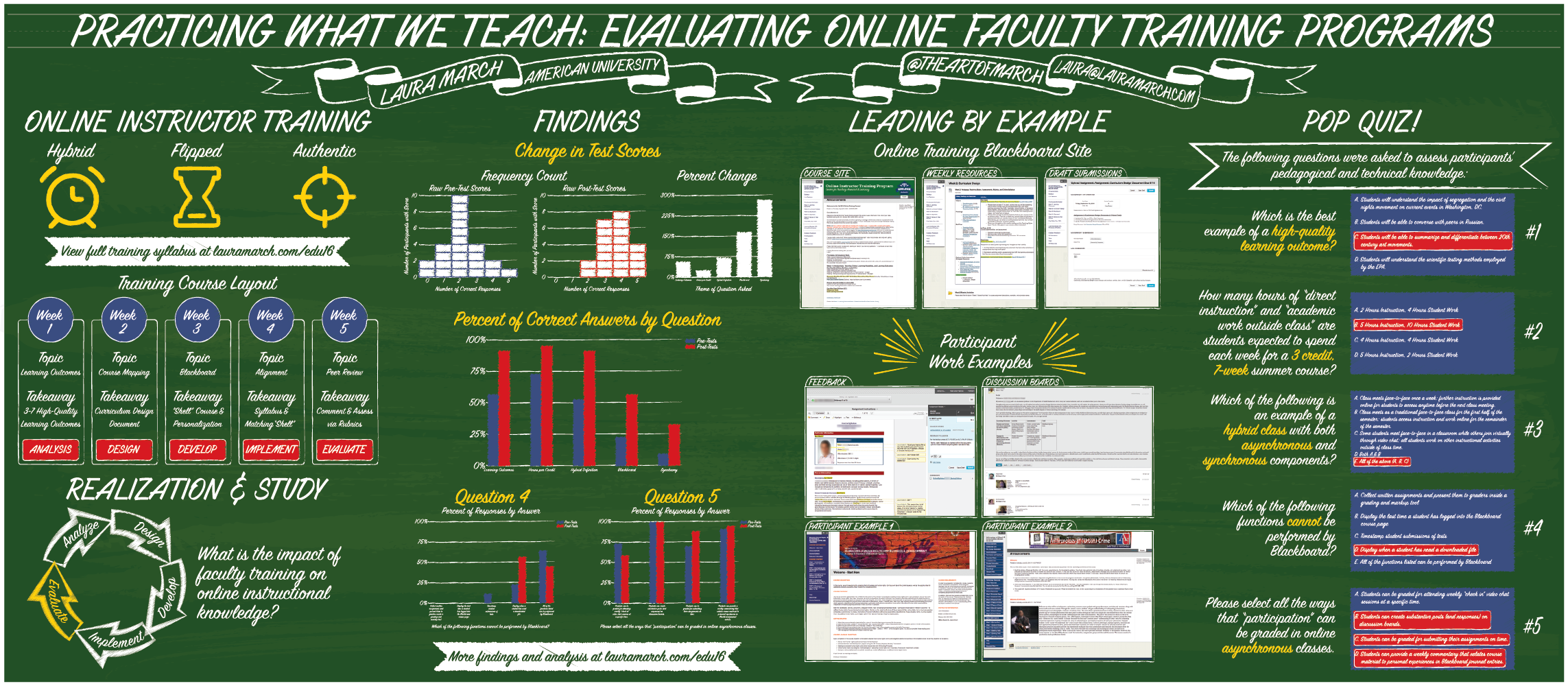 Poster for Educause Session